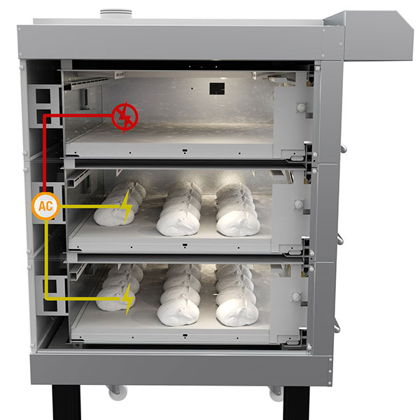 Smart power distribution in deck ovens sveba dahlen